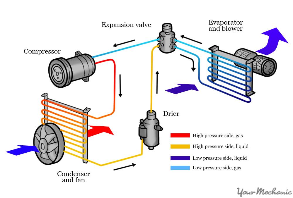 ac clutch overhaul honda crv seffvice manual pdf